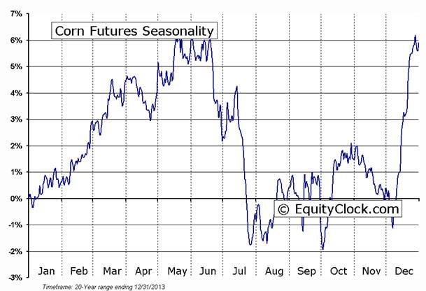 Corn soybeans futures seasonality charts the globe and mail