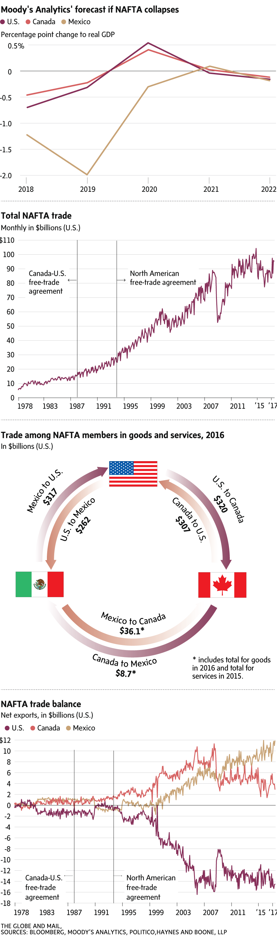 What if NAFTA dies? - The Globe and Mail