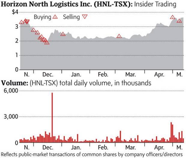 Multiple insider buying at Horizon North Logistics - The