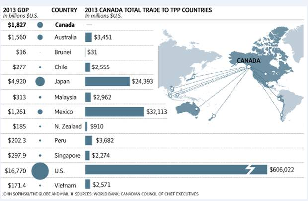 Trans Pacific Partnership Details