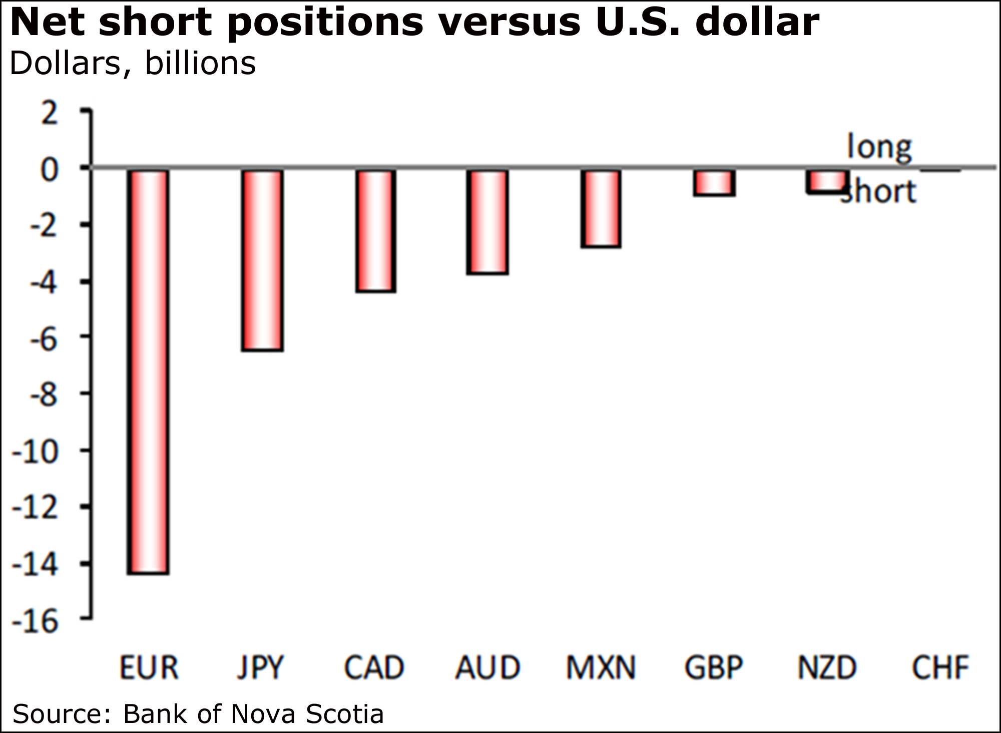 Death of the canadian dollar the five stages of grief the globe capitulation on the part of cad bulls whose position had built for four consecutive weeks prior to last weeks decline bank of nova scotia currency buycottarizona Choice Image