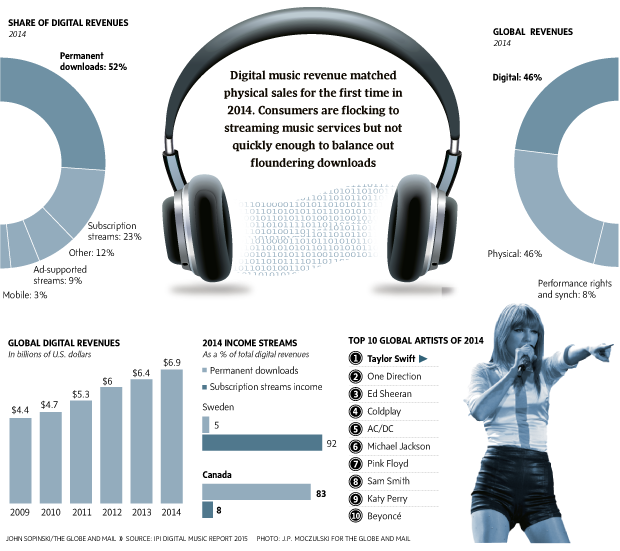 Subscription streaming a growing source of revenue for music industry