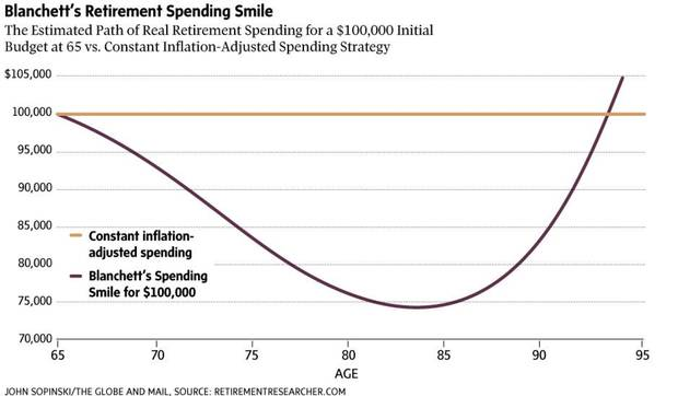 Spending in retirement follows a predictable course for most people – it's highest in the first few years after you quit work, then fades, before spiking again in advanced old age when medical and care costs mount. This pattern looks a bit like a smile if you graph spending against age, and it is good news: It suggests that many of us will actually spend less as we age, reducing the overall cost of retirement.