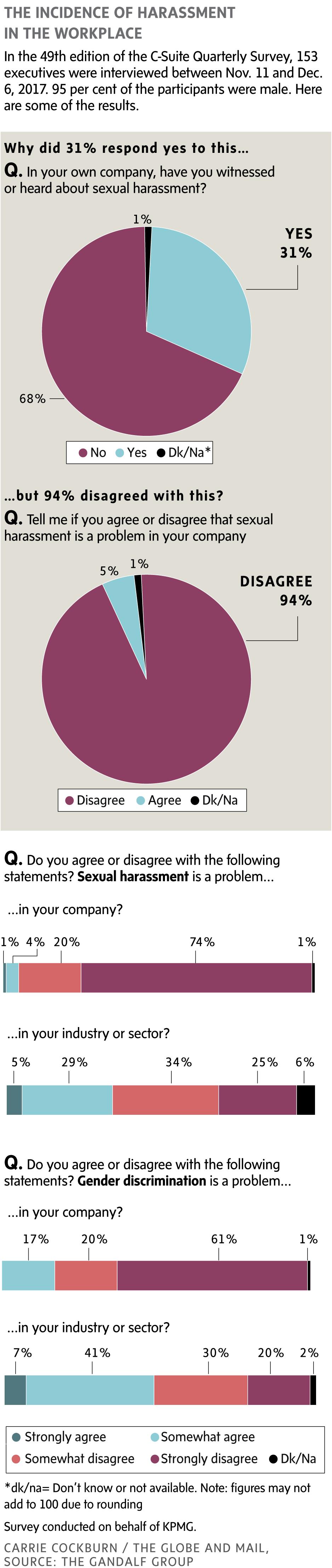 Sexual harassment statistics in canada