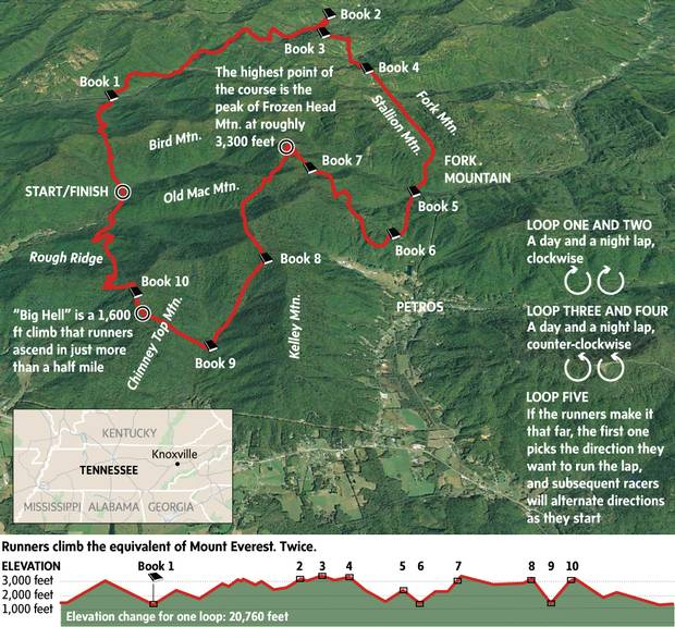 Located near Knoxville, the Barkley Marathons course changes slightly from year to year, but generally covers the same terrain. Runners attempt to do five loops of the 20-26 mile route in 60 hours, and they must collect pages from books at checkpoints as proof they were there. This is an example of a past year's course.