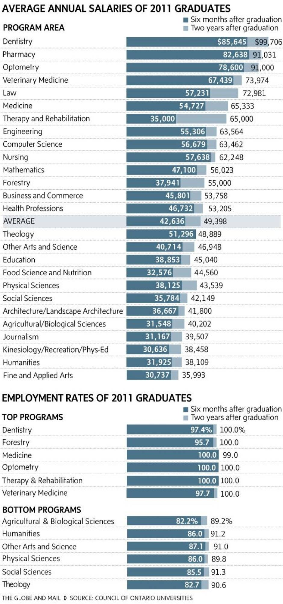 the degrees that practically guarantee a job and a big