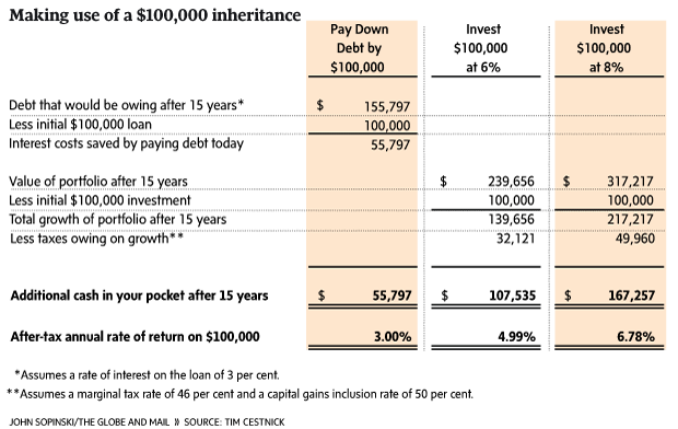 Four ways to make the most of inheritance dollars