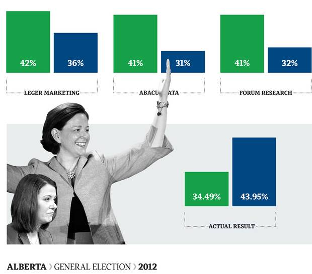 The right-wing insurgents of the Wildrose Party were expected to topple a Progressive Conservative dynasty that had been in power for 40 years. Instead, Alison Redford's PC's won a nearly 10-point victory and held on to their commanding majority in the legislature.