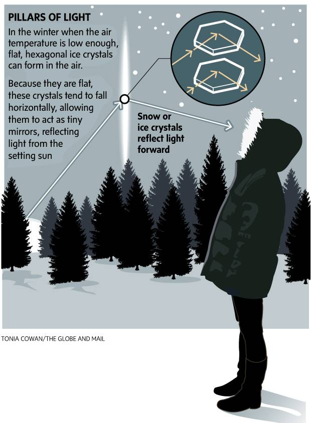 Infographic: How can snow create pillars of light?