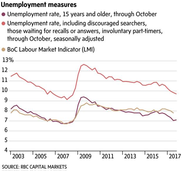 The complete - and uglier - picture of Canada's jobs market