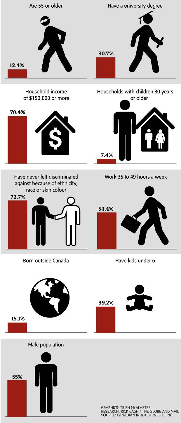 Findings from surveys conducted for the Canadian index of Wellbeing may challenge some assumptions about Fort McMurray