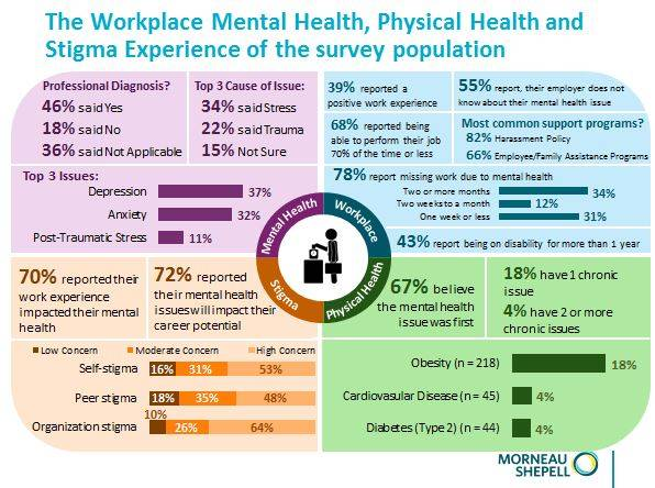 Survey Finds Employees Wary To Tell Work About A Mental Health Issue