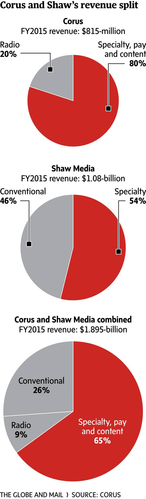 Corus prepares for shifting TV market with Shaw deal