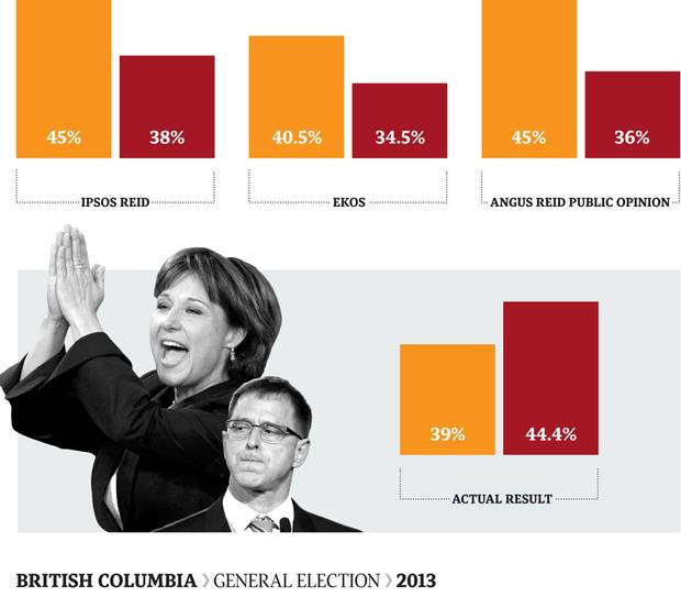 Unpopular over the introduction of a Harmonized Sales Tax (HST), the Liberals were expected to lose after 10 years in government. The NPD, led by Adrian Dix, held a comfortable lead in the polls until voting day. But Christy Clark's Liberals stormed to a five-point win and another majority. Every pollster in the race got it wrong.