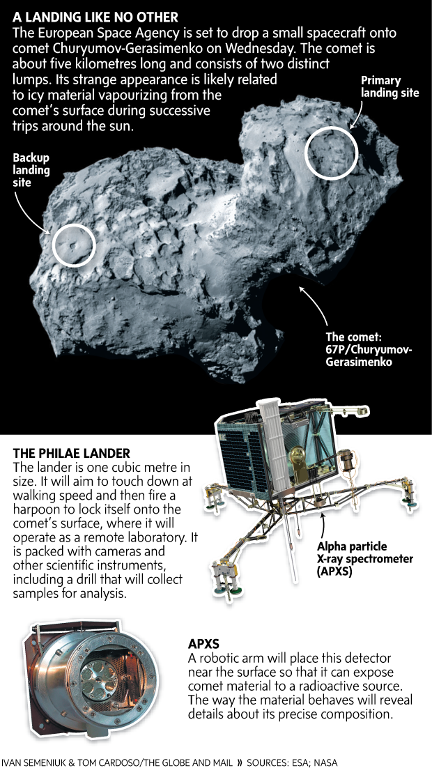 Mission to land robot on comet to take final step