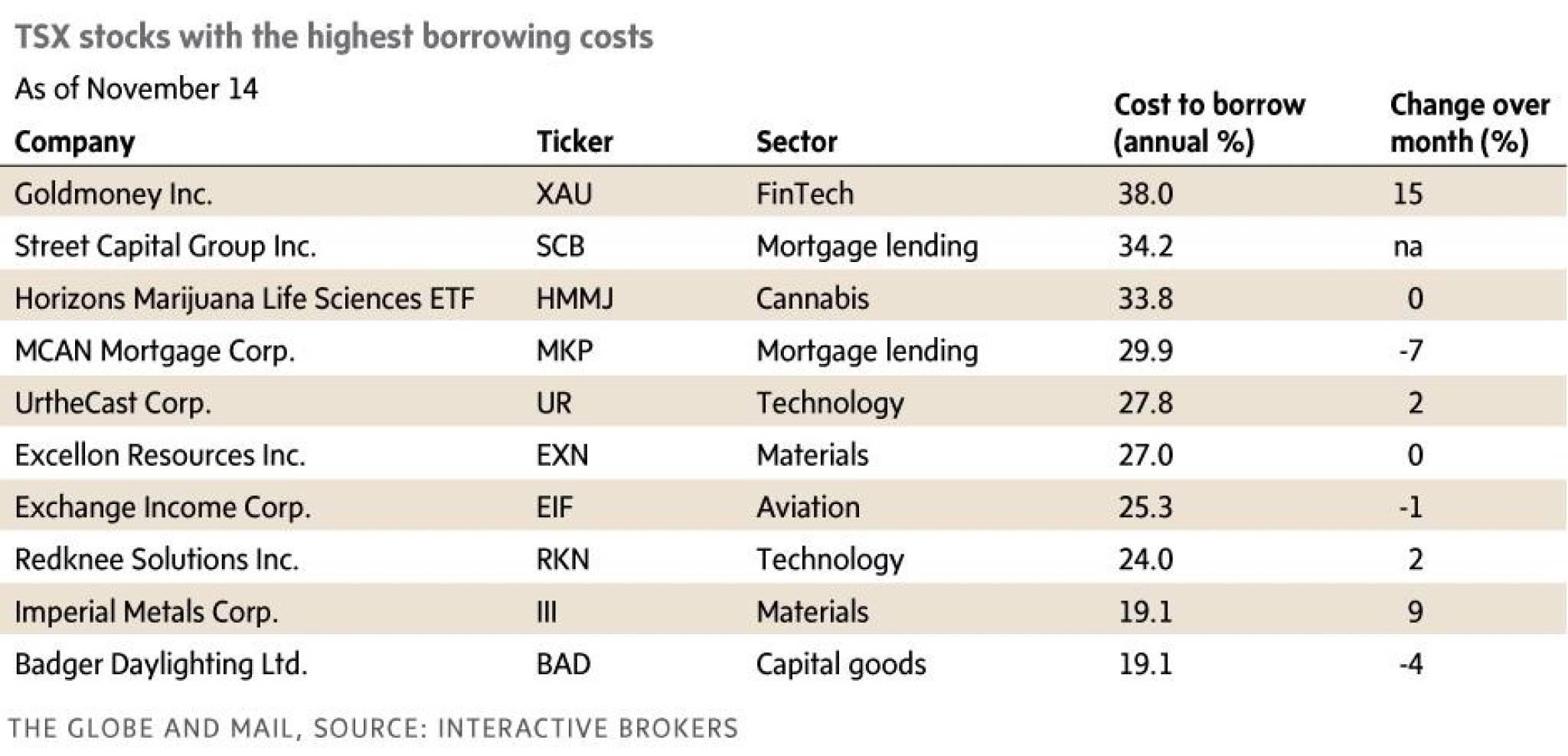 What bearish investors are betting against stocks hertha vs mainz betting expert