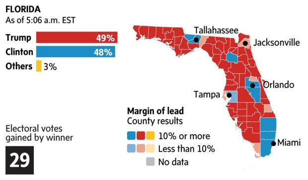 What the map of Florida looked like the day after the election.