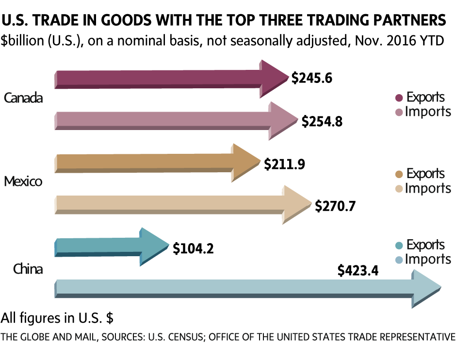 A look at the U S 's biggest trade partners, state by state