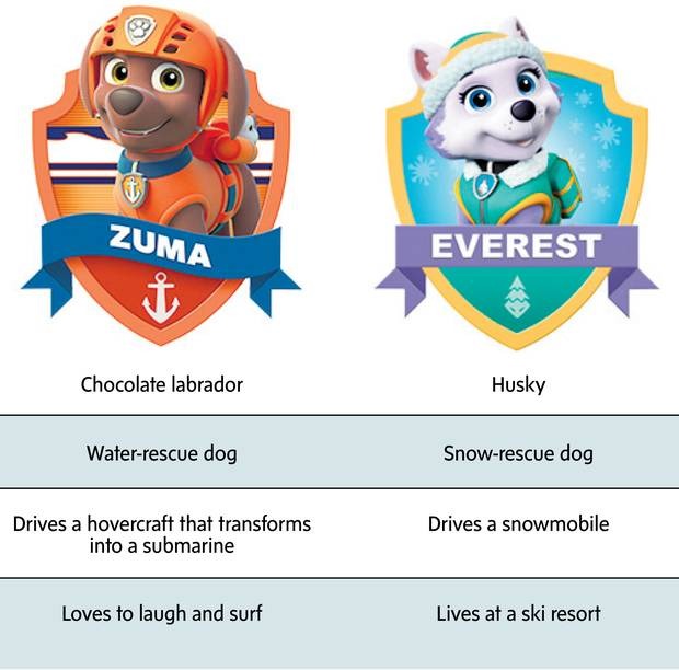 What's Paw Patrol's secret? How it captivated children and