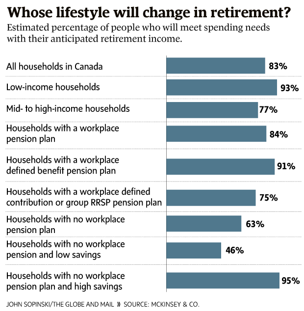 Majority of Canadians saving enough for retirement, survey says