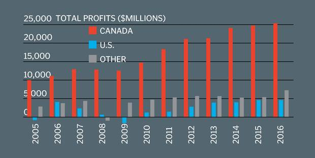 The Big Six Canadian banks' profits by geography. Royal Bank has operations in about 40 countries around the world and often wins headlines for its overseas expansion plans. But RBC, like the other Big Six banks, still generates an overwhelming majority of its profits here in Canada. The portion from foreign operations is slowly growing at RBC, but surprisingly, when you look at the Big Six as a group, it's the domestic portion that has climbed.