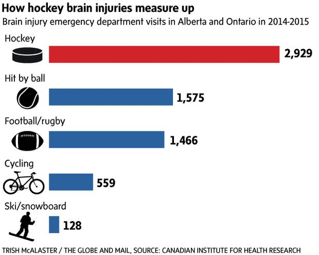 Lasting Impact Of Concussions On Young >> When It Comes To Brain Injuries How Dangerous Is Youth Hockey