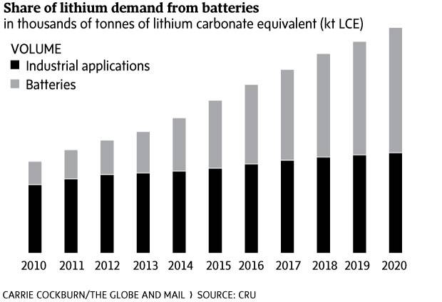 Dubbed the 'new gasoline,' lithium fuels gains for miners